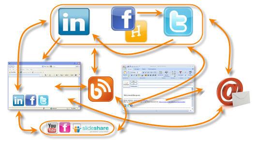 Zet website en social media samen in: een 7-stappenplan